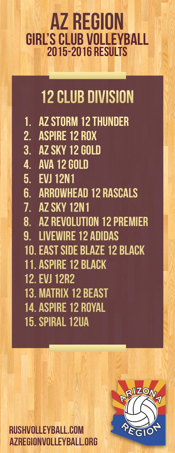 AZ Region Girl's Club 12U Division Results